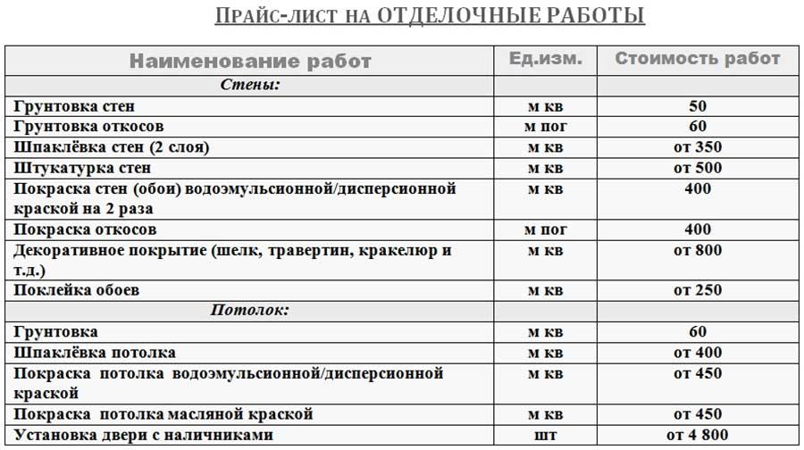 Прайс лист на строительные растворы бетон 100 купить